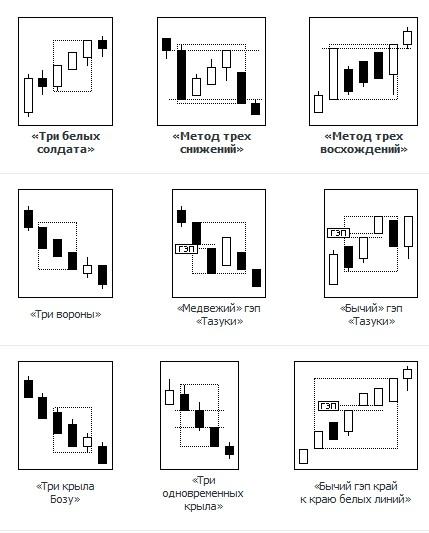 Японские свечи и свечной анализ 9