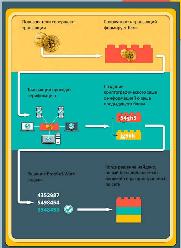 Майнинг для начинающих: как добывать биткоин 2