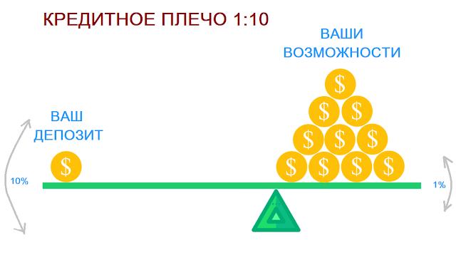 Торговля на бирже для начинающих: полный гайд 2