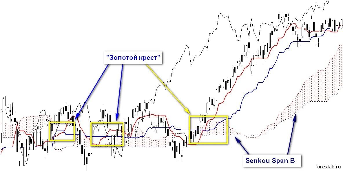 Сигналы индикатора Ишимоку