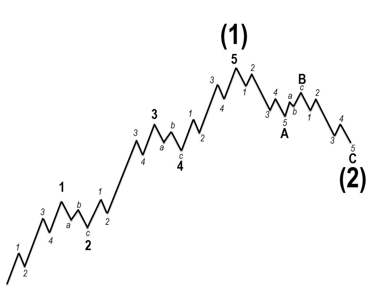 Диагональные треугольники в Законе волн 1
