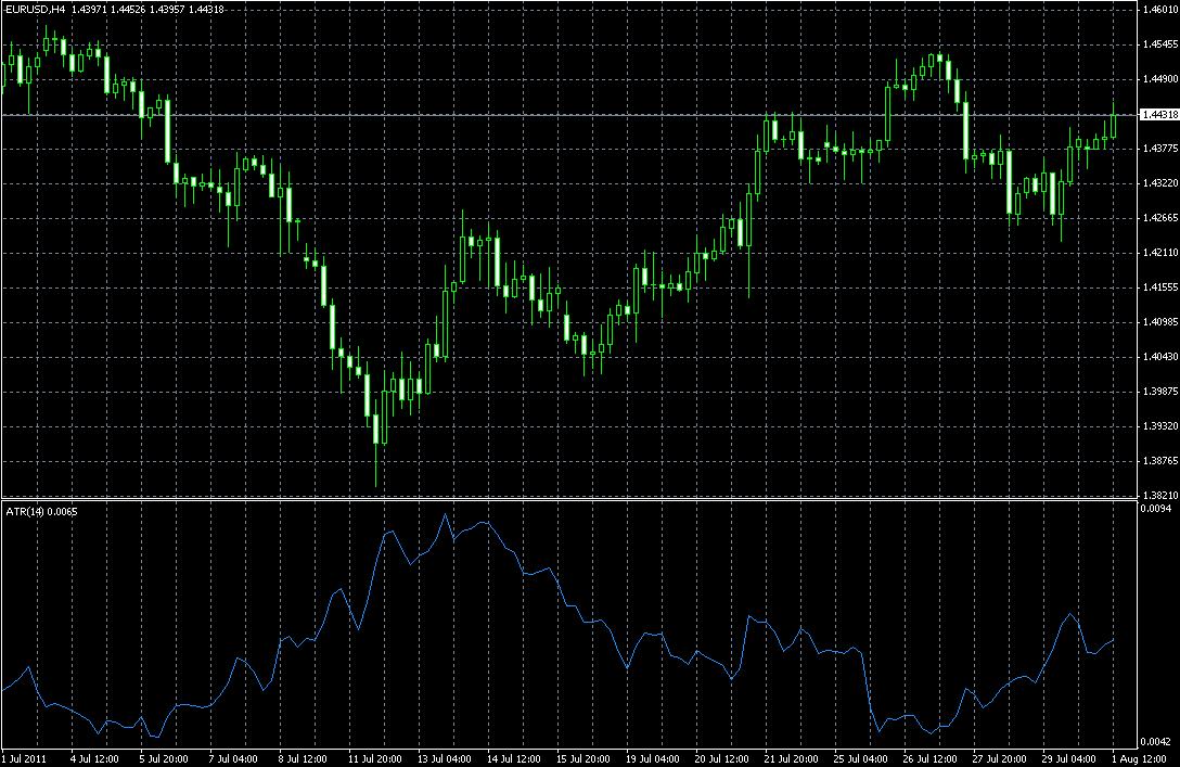 Индикатор: Средний истинный диапазон (ATR)