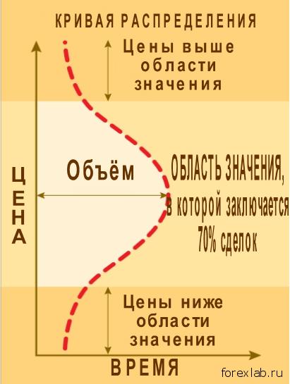 Графический инструмент MarketProfile 1