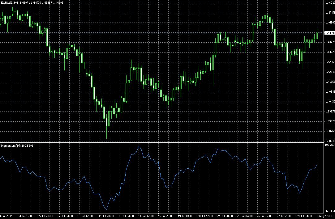 Индикатор момента (Momentum indicator)