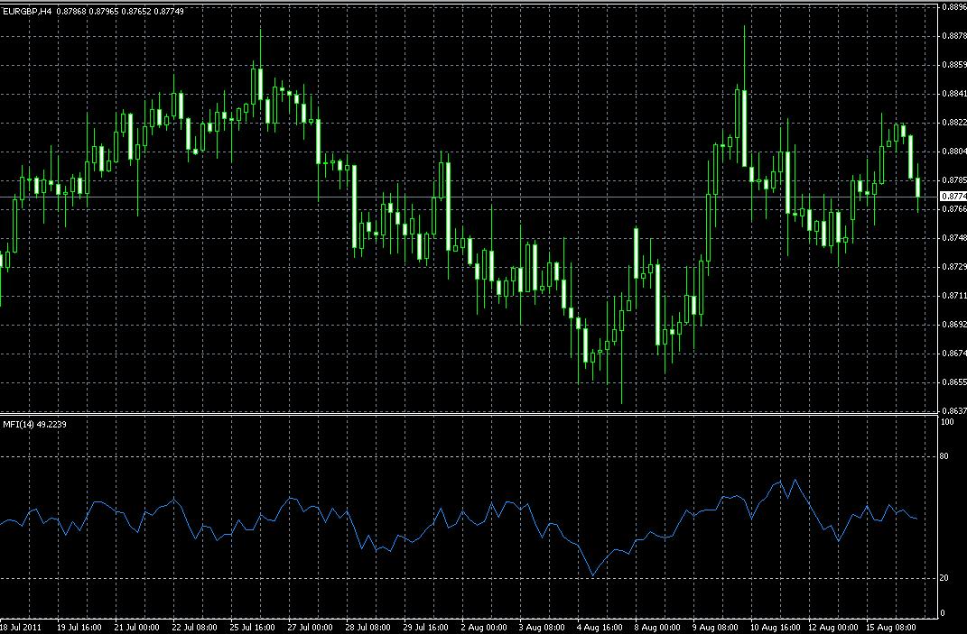 Индикатор: Money Flow Index