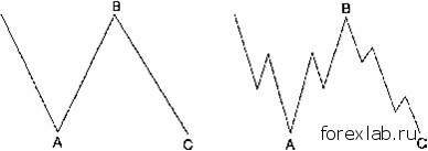 Плоскости в волновом анализе 1