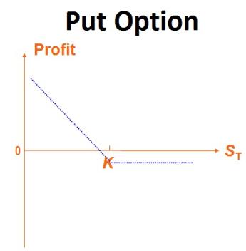 Особенности Put-опционов 1