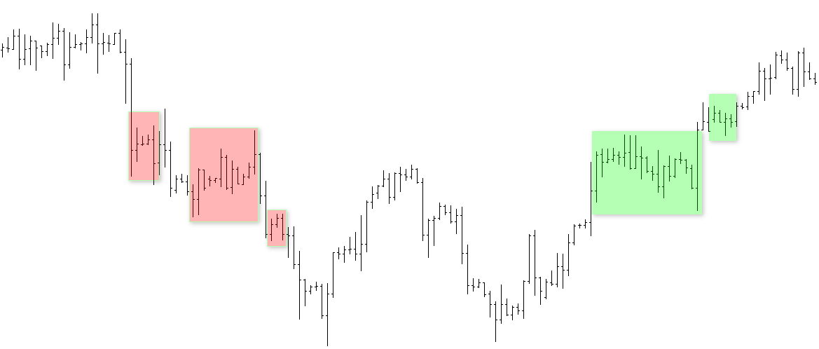 Торговая стратегия: The Floor Trader System