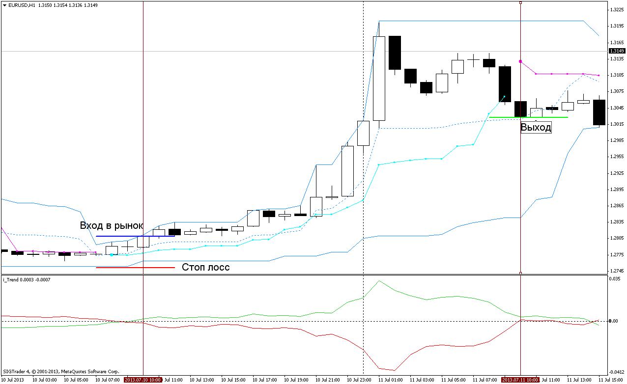 Торговая стратегия: Fata Morgana 2