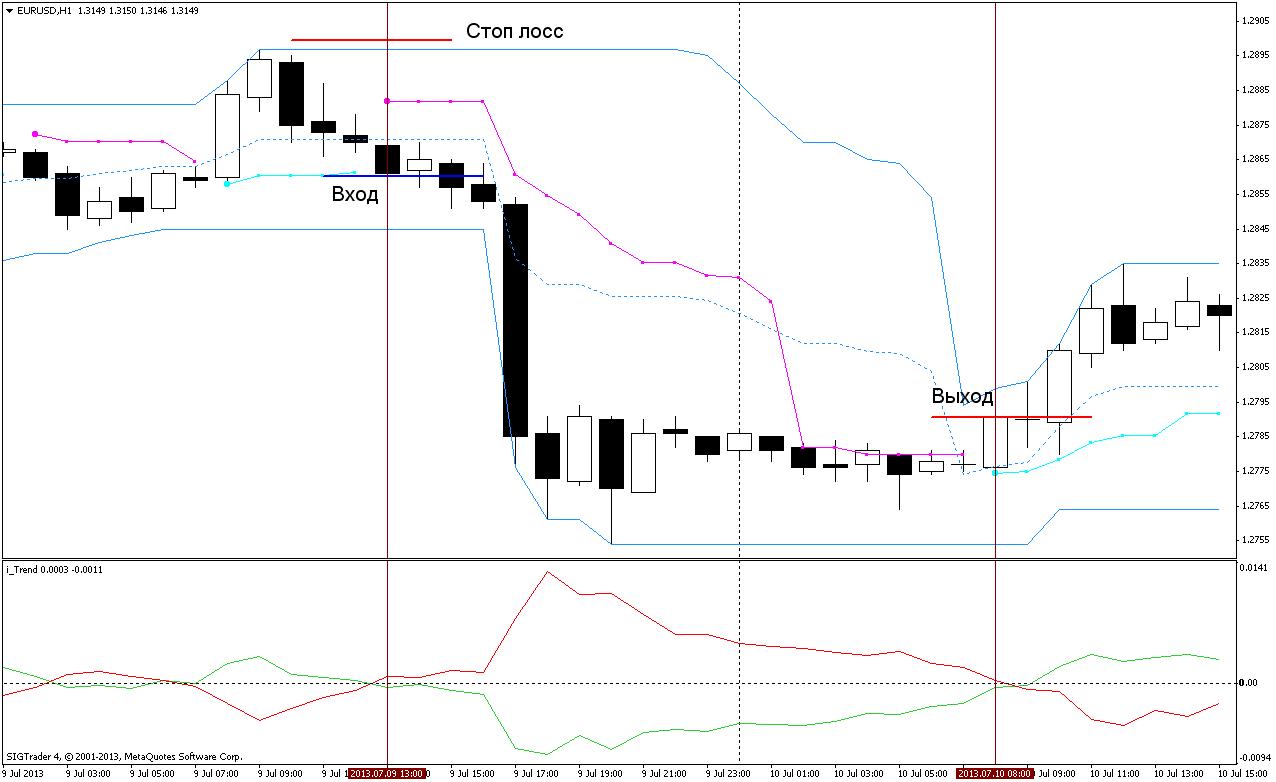 Торговая стратегия: Fata Morgana 3