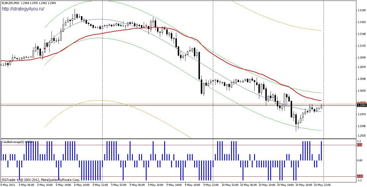 Торговая стратегия: XZ 1