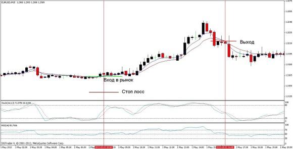 Торговая стратегия: Индикаторный салат 2