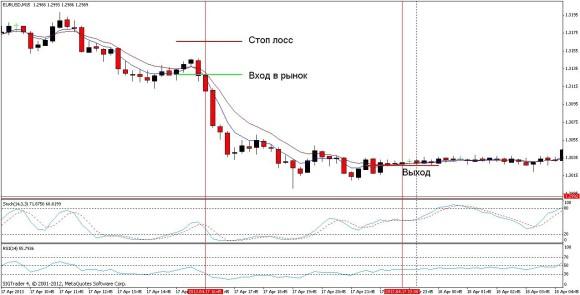 Торговая стратегия: Индикаторный салат 3