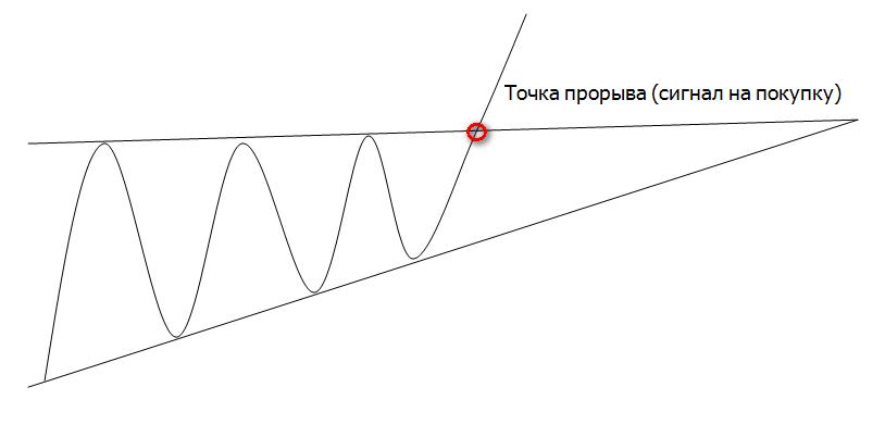 Графическая модель Треугольник