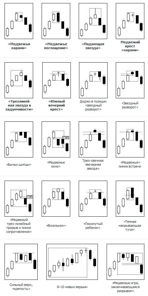 Японские свечи и свечной анализ 5