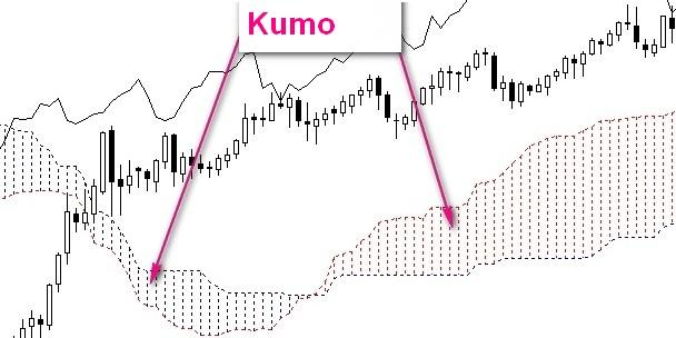 Индикатор Ишимоку