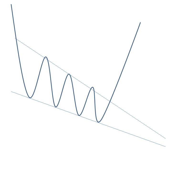 Графическая модель Клин