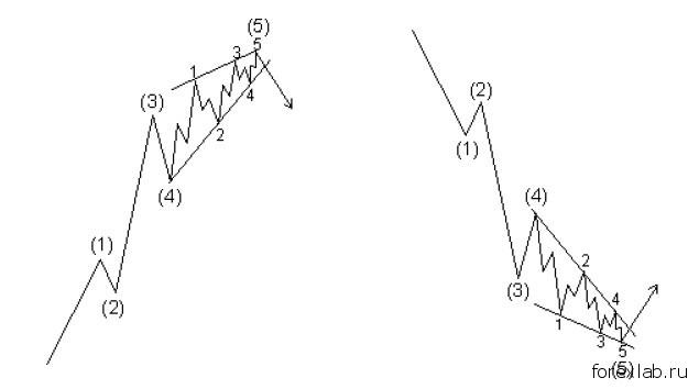 Диагональные треугольники в Законе волн 3