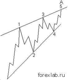 Диагональные треугольники в Законе волн 4