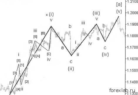Диагональные треугольники в Законе волн 2