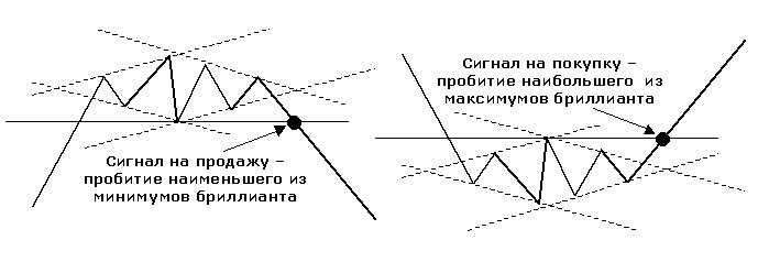 Графическая модель Бриллиант