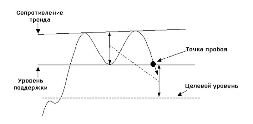 Графическая модель Двойная вершина и дно