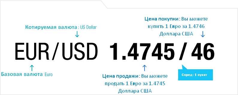 Валютный курс, Bid и Ask, Spread