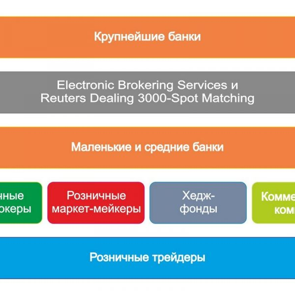 Структура рынка FOREX