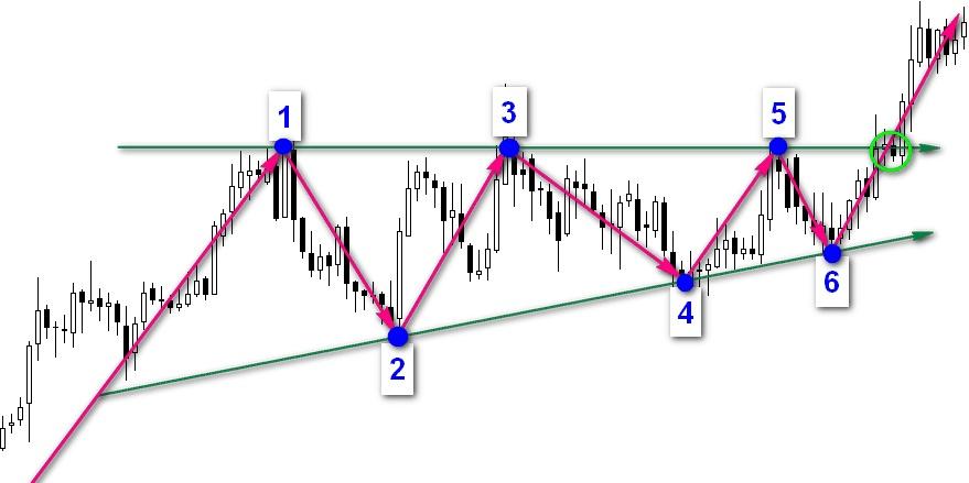 Графические фигуры финансовых рынков 13