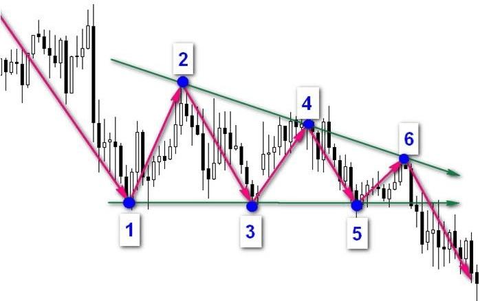 Графические фигуры финансовых рынков 14
