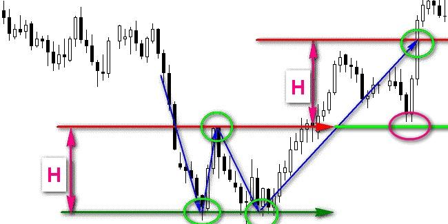 Графические фигуры финансовых рынков 7