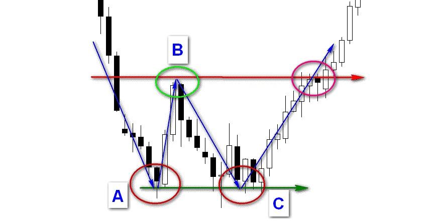 Графические фигуры финансовых рынков 6