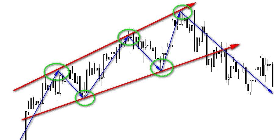 Графические фигуры финансовых рынков 9