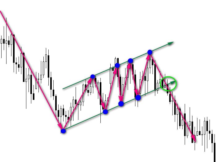 Графические фигуры финансовых рынков 16