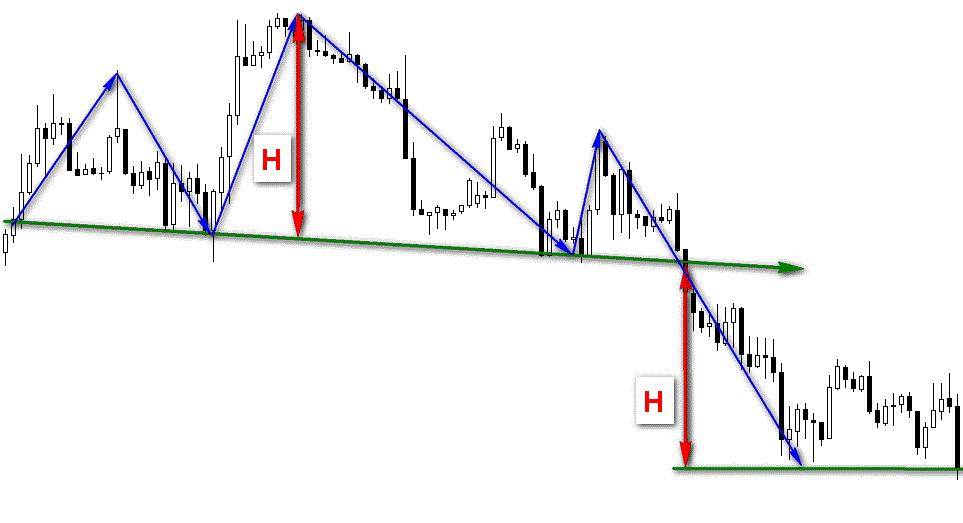 Графические фигуры финансовых рынков 5