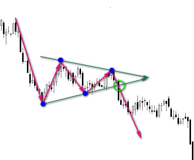 Графические фигуры финансовых рынков 17