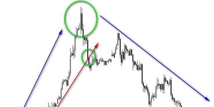 Графические фигуры финансовых рынков 8