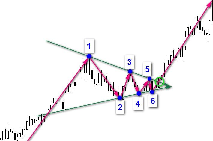Графические фигуры финансовых рынков 15