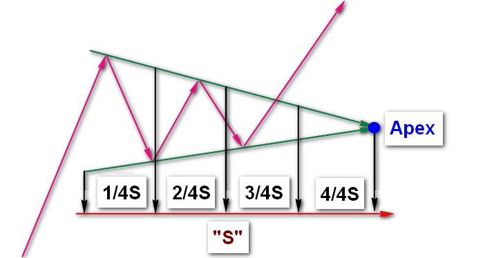Графические фигуры финансовых рынков 12