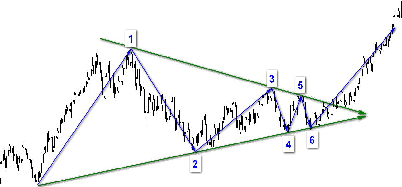 Графические фигуры финансовых рынков 10