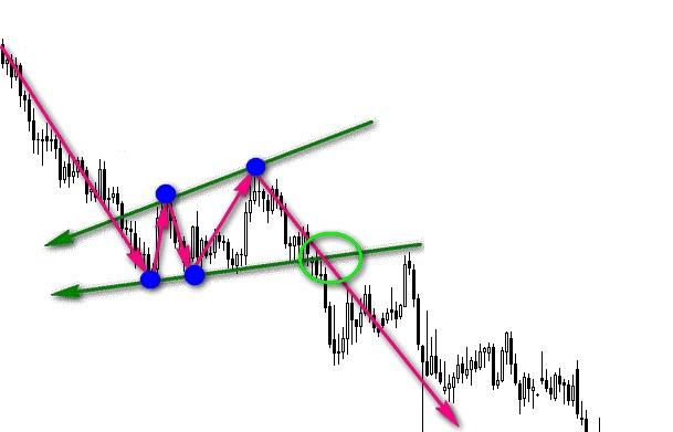 Графические фигуры финансовых рынков 18
