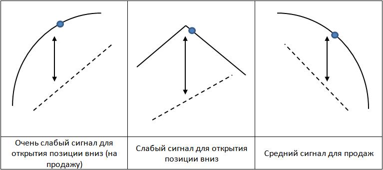 Индикатор Скользящее среднее