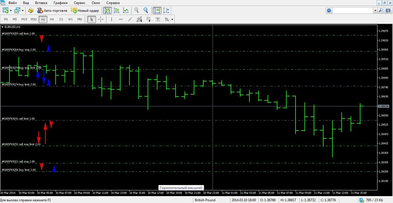 Работа в MT 5 Торговля с графика