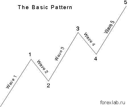 Закон волн и его основные принципы 2