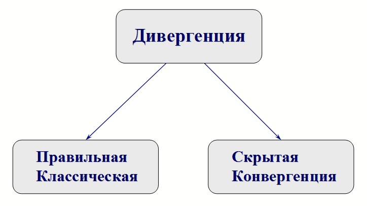 Дивергенция - сигнал разворота или продолжения
