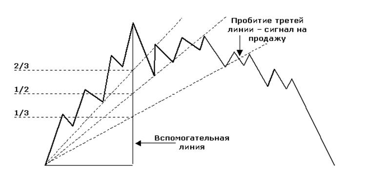 Скоростные линии