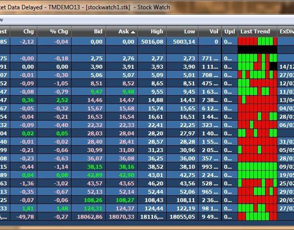 Торговая платформа Sterling Trader Pro 3