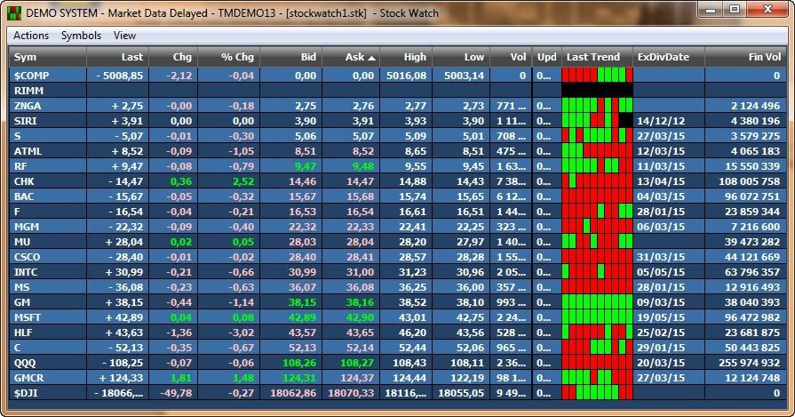 Торговая платформа Sterling Trader Pro 8