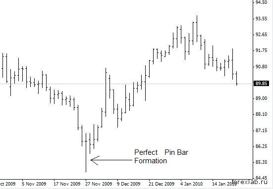 Пин бар на бирже