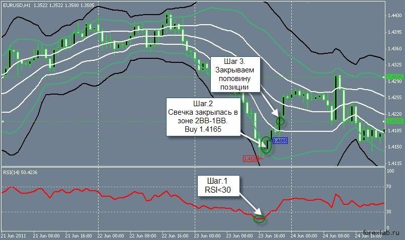 Торговая стратегия: BBands RSI 1